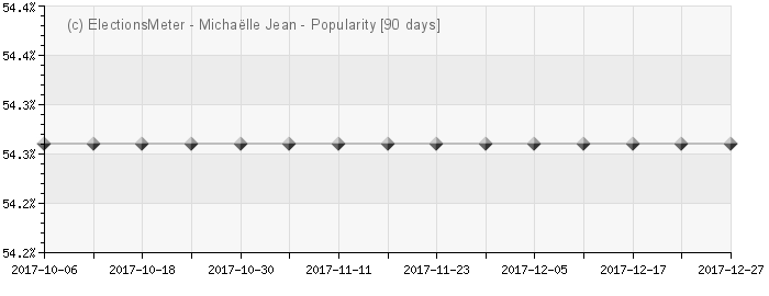 Michaëlle Jean - Popularity Map