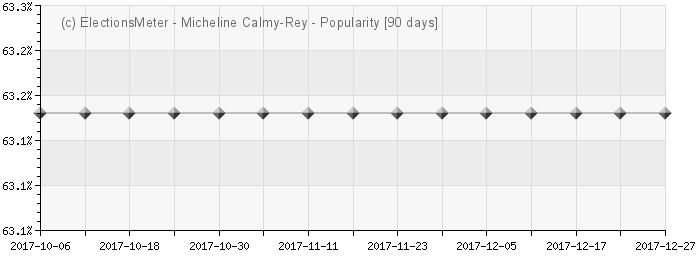 Micheline Calmy-Rey - Popularity Map