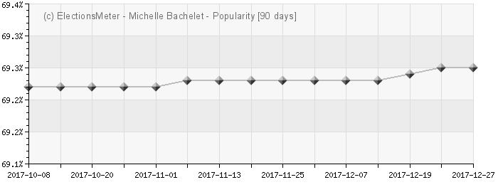 Michelle Bachelet - Popularity Map