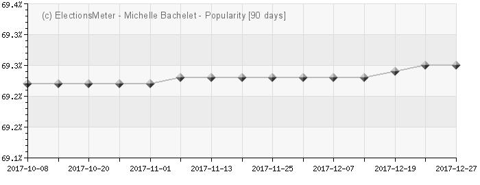 Graph online : Michelle Bachelet
