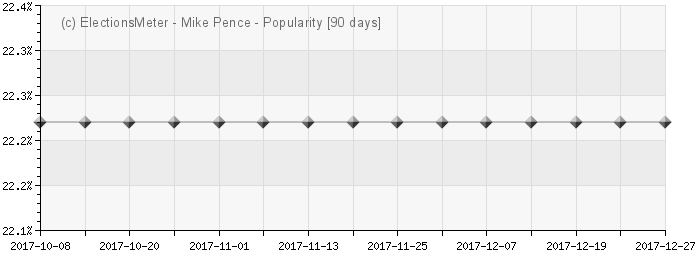Graph online : Mike Pence
