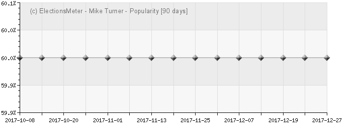 Graph online : Mike Turner
