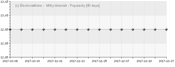 Graph online : Uzbek National Revival Democratic Party