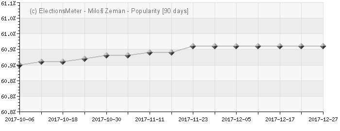 Graph online : Milo Zeman