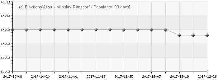 Graph online : Miloslav Ransdorf