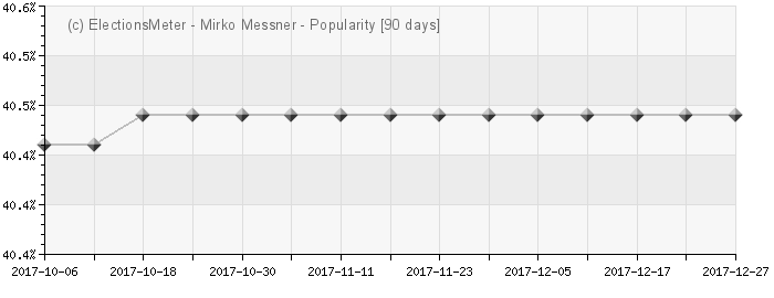 Graph online : Mirko Messner