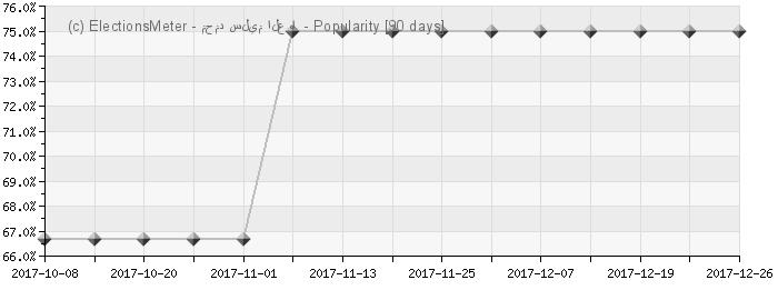 Graph online : Mohammad Salim Al-Awa