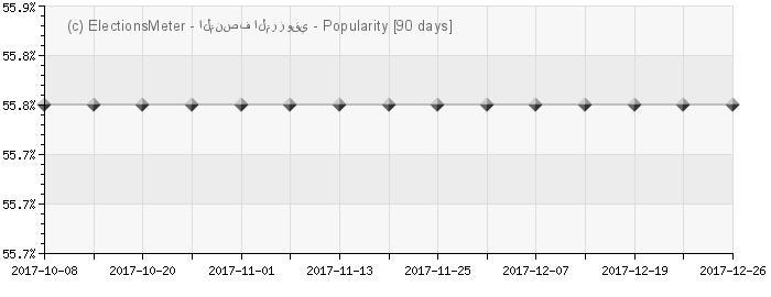 الرسم البياني على الإنترنت : Moncef Marzouki