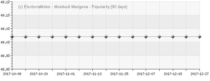 Graph online : Mosibudi Mangena