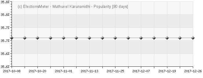 Graph online : Muthuvel Karunanidhi