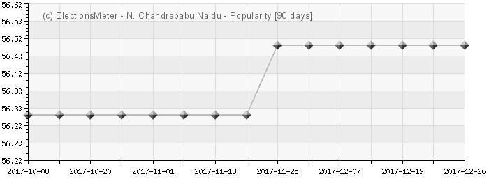Graph online : Nara Chandrababu Naidu