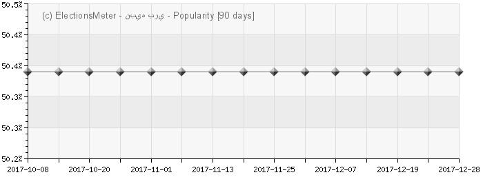 Graph online : Nabih Berri
