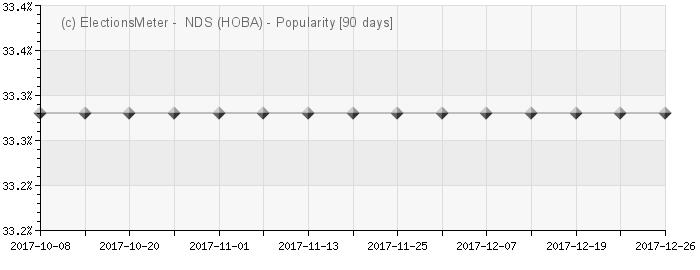 Graph online : Nova srpska demokratija