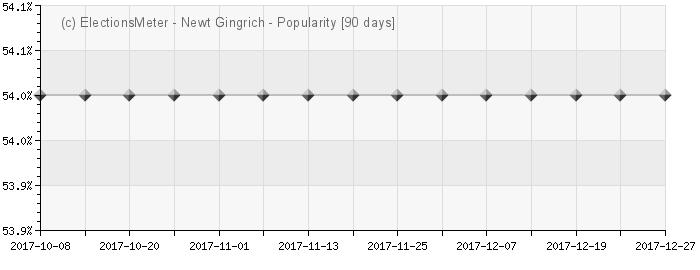 Graph online : Newt Gingrich