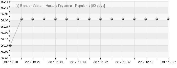 График онлайн : Nikola Gruevski