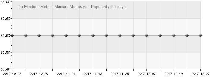 Graph online : Mykola Malomuzh