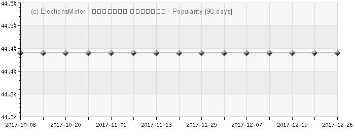 Graph online : Nika Gilauri
