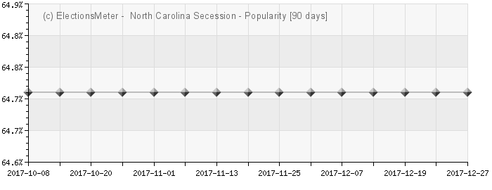 Graph online : North Carolina Secession
