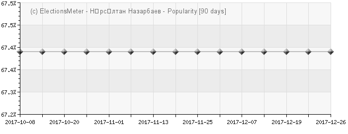 График онлайн : Nursultan Nazarbayev