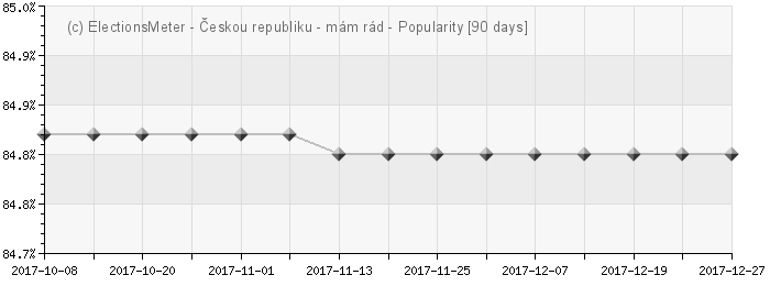Graf on-line : Oblíbenost České republiky