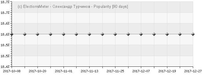 График онлайн : Oleksandr Turchynov