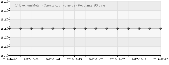 Oleksandr Turchynov - Popularity Map