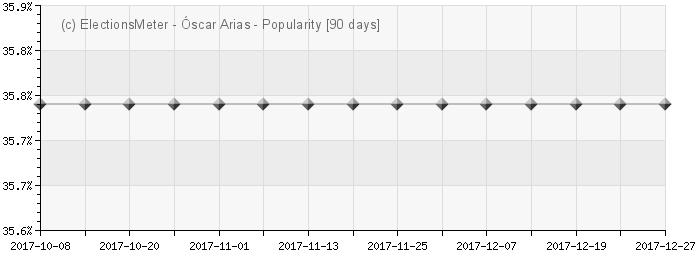 Graph online : Óscar Arias Sánchez
