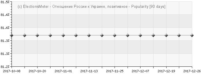 График онлайн : Отношение России к Украине
