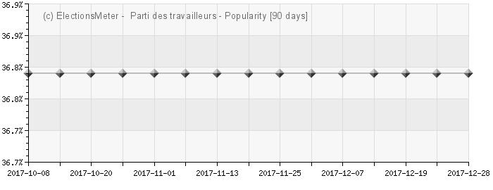 الرسم البياني على الإنترنت : Parti des travailleurs (Tunisie)