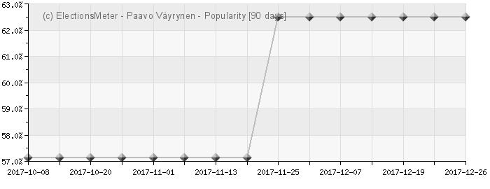 Graph online : Paavo Väyrynen