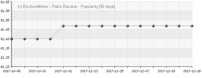 Graph online : Pablo Escobar