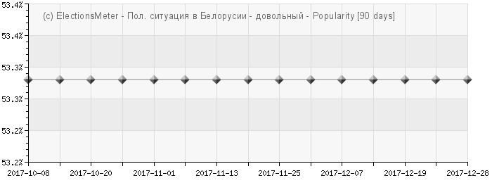 График онлайн : Паліт. сітуацыя ў Беларусi