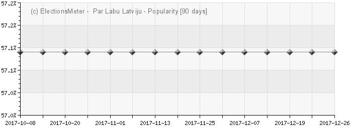 Graph online : Par Labu Latviju!