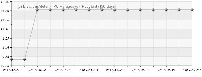 Graph online : Partido Comunista Paraguayo