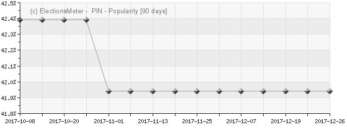 Graph online : Partido de Integración Nacional