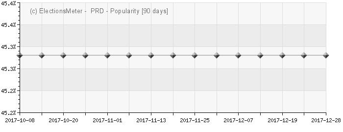 Graph online : Partido de la Revolución Democrática