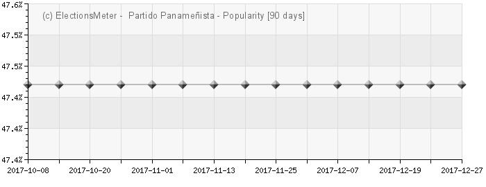 Gráfico en línea : Partido Panameñista