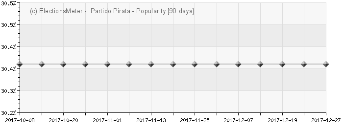 Graph online : Partido Pirata de Chile