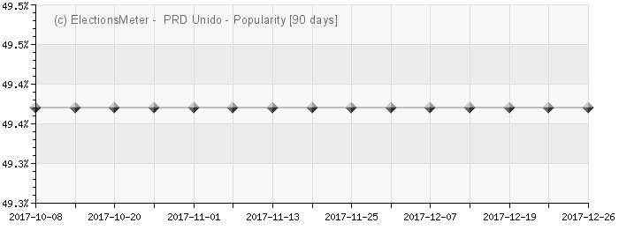 Graph online :  Partido Revolucionario Democrático