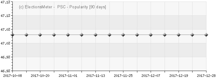Graph online : Partido Social Cristiano