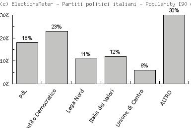 Partiti politici italiani - Popularity Map