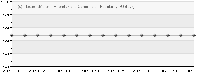 Grafico online : Partito della Rifondazione Comunista