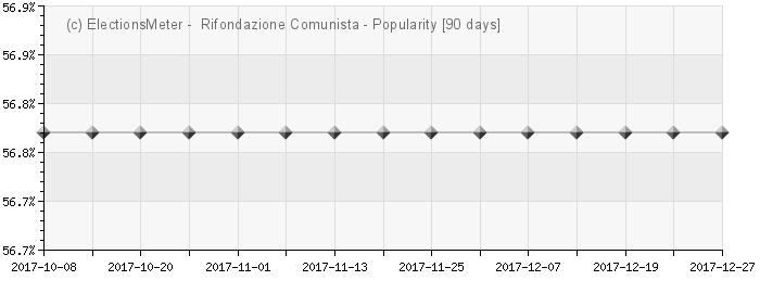 Graph online : Partito della Rifondazione Comunista