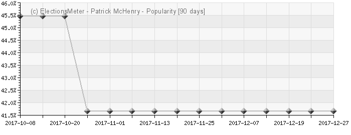Graph online : Patrick McHenry