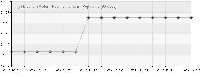 Graph online : Pauline Hanson
