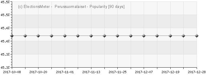 Graph online : Perussuomalaiset