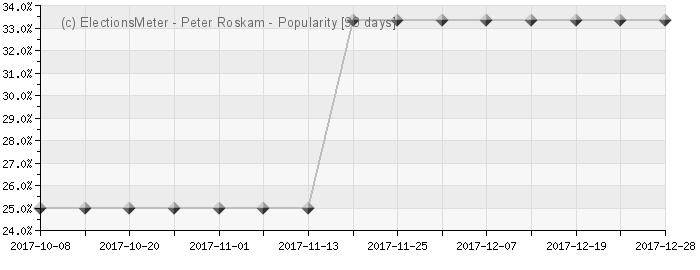 Graph online : Peter Roskam