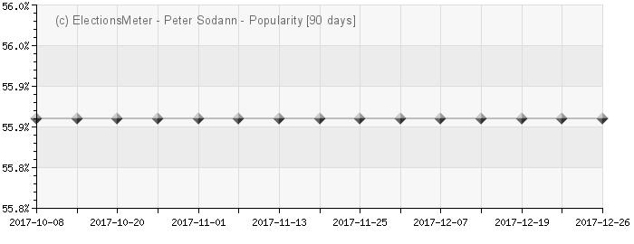Peter Sodann - Popularity Map