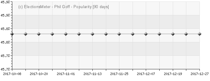 Graph online : Phil Goff