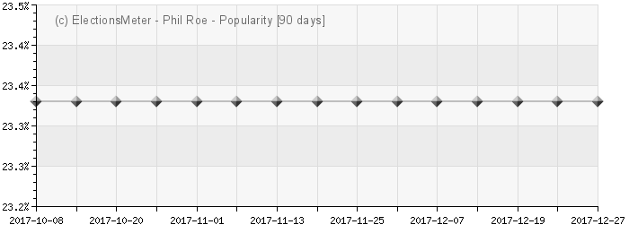 Graph online : Phil Roe
